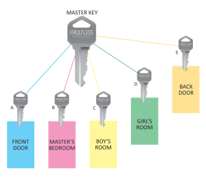 Master Keying - Fareham Locksmith